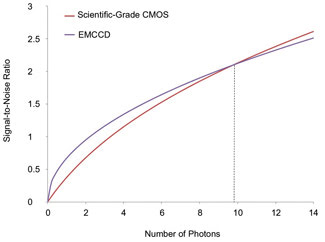 EMCCD vs  sCMOS for Microscopic Imaging | Features | Mar