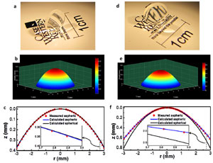Fabricated lens images (a and d) and measured geometry surface profiles (b/c and e/f) of the aspheric anterior and posterior bio-inspired human eye GRIN lenses.