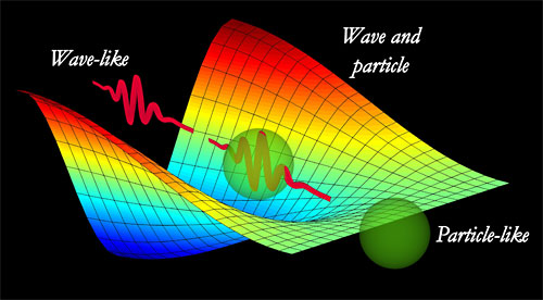 In the front of the picture, no oscillations are observed, which is the signature of particle behavior.
