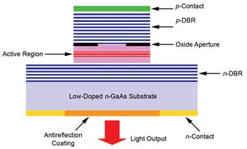 Lasers Evolve to Meet the Demands of Optical Communications