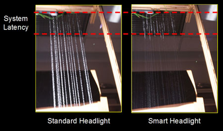 System at work: Naive illumination on left and fast reactive illumination on right during equivalent of heavy rainfall. Photos captured with long exposure time (2.5 s).