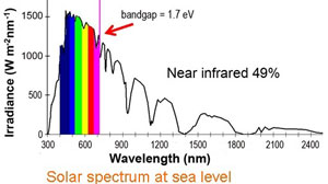 Spectrum of sunlight at sea level.