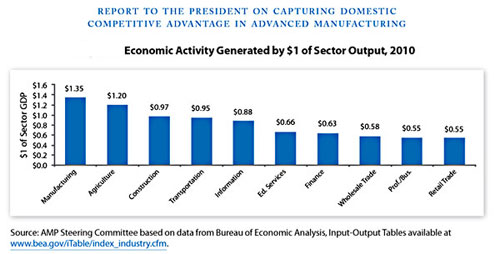 Report to the President on Capturing Competitive Advantage in Advanced Manufacturing