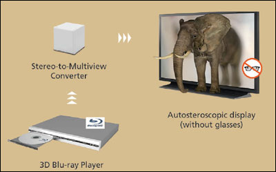 Stereoscopic 3-D to multiview conversion pipeline.
