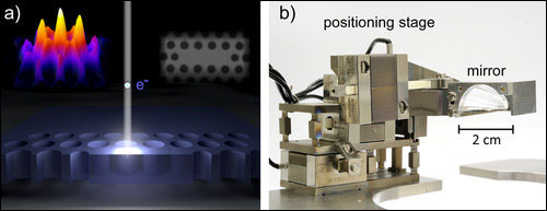 (a) New nano-microscope. The electron beam locally excites the photonic crystal, and the emitted light is collected. (b) To ensure efficient light collection, a parabolic mirror is accurately aligned by a piezoelectric mirror stage, which was designed and built at AMOLF.