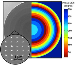 (Left) A micrograph of the flat lens (diameter approximately 1 mm) made of silicon. The surface is coated with concentric rings of gold optical nanoantennas (inset), which impart different delays to the light traversing the lens. (right) The colored rings show the magnitude of the phase delay corresponding to each ring