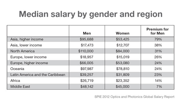 median salary by gender and region