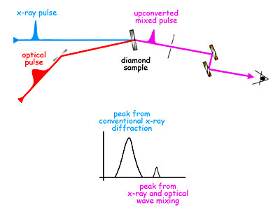 Pulses of 8000-eV x-rays from the LCLS are synchronized with 1.55-eV pulses from an optical laser, so that both strike the diamond sample at the same time and mix to form upconverted pulses of 8,001.55 eV.