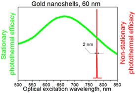 Rice University researchers found that pulsed (or nonstationary) lasers could narrow the response spectra of 60-nm-wide gold nanoshells to a very narrow spectral band (red peak), as opposed to continuous (stationary) excitation by laser (green peak).