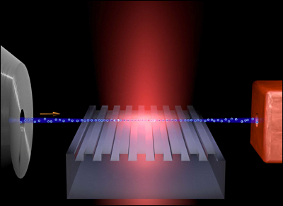 Shining a laser pulse onto a grating accelerates electrons passing just over it, which could enable lab-sized accelerators and tunable x-ray sources.