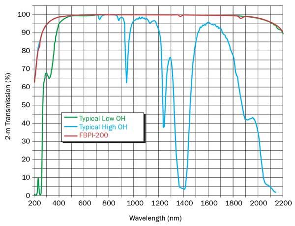 Silica Based Fiber Boosts Broad Spectrum Spectroscopy