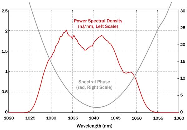 Power spectral density