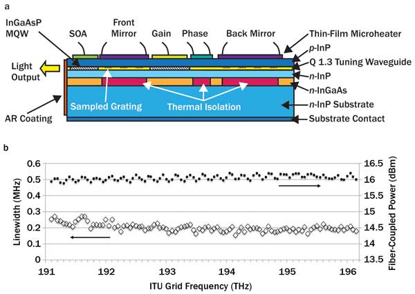 monolithic widely tunable SGDBR laser