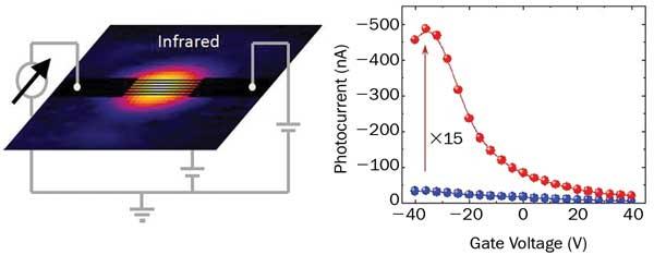 graphene photon absorption