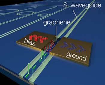 Integration of graphene with a silicon waveguide