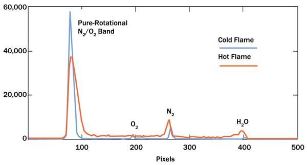 Complete Stokes Raman spectra
