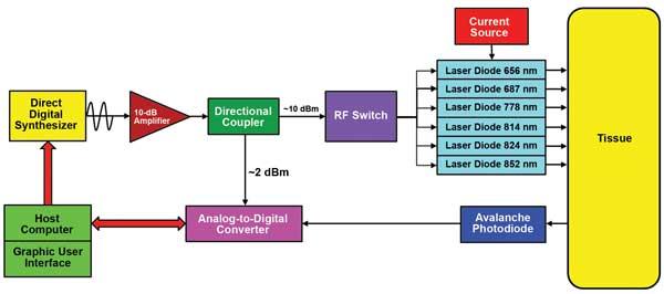 Direct digital sampling diffuse optical method