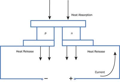 thermoelectric cooler controller design made simpler features rh photonics com