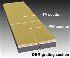 Within the ridge waveguide (RW section) high-quality radiation is generated, which is amplified within the tapered section (TA section) — this tapered laser thus combines excellent beam quality with very high output power.
