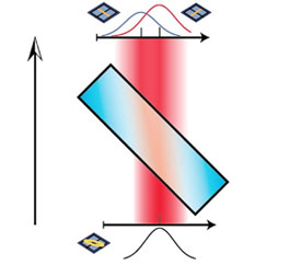 "Weak measurement: As light goes through a birefringent crystal, the horizontally and vertically polarized components of light spread out in space, but an overlap between the two components remains when they emerge. In a ""strong"" measurement, the two components would be fully separated."
