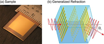 (a) An ultrathin (72-µm thick) metamaterial sample. (b) An illustration of how the metamaterial redirects an electromagnetic wave, which would not happen for a normal thin film.