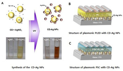 The synthesis of the carbon dot-supported silver nanoparticles (CD-Ag NPs) and structures of plasmonic PLED/PSC with CD-Ag NPs.
