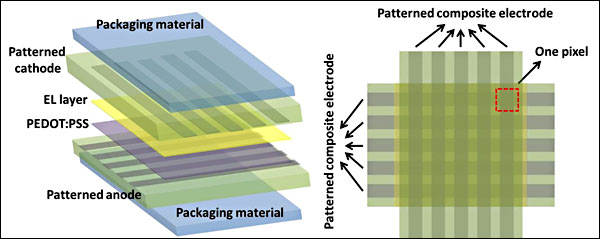 Transparent Oled Display Folds Stretches Research