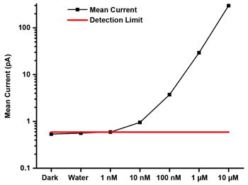 PixelSensor response to Fluorescein Fluorescence