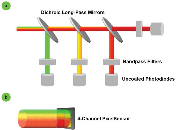 PixelSensor
