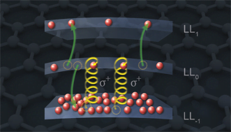 Electron redistribution through Auger scattering has been discovered in graphene.