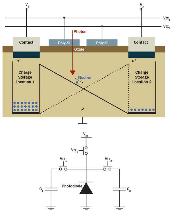 A simplified structure of a photonic mixer device (PMD)