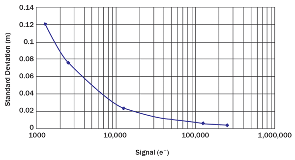Distance uncertainty as a function of collected charge