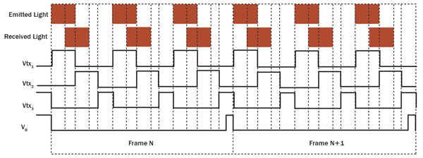 Timing diagram for two consecutive frames