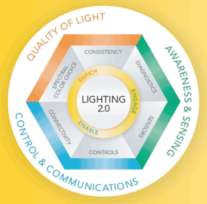 Three Essential Components Of Lighting 2 0 Are Quality Light Control And Communications