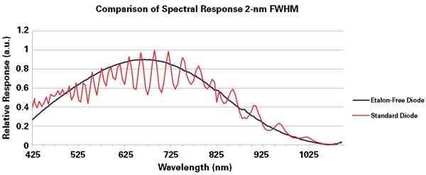 1K Orion Sensor