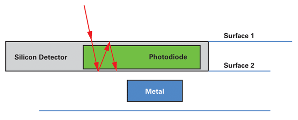 etaloning in a back-side-illuminated sensor