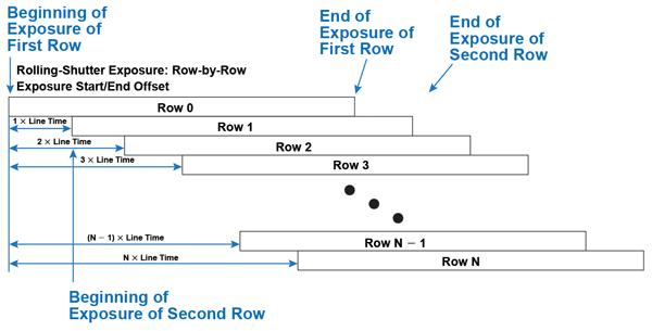 rolling-shutter readout