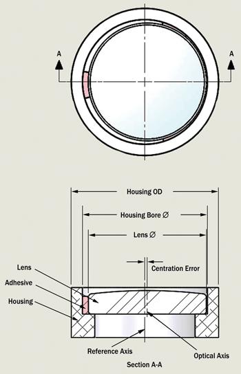 Lens alignment