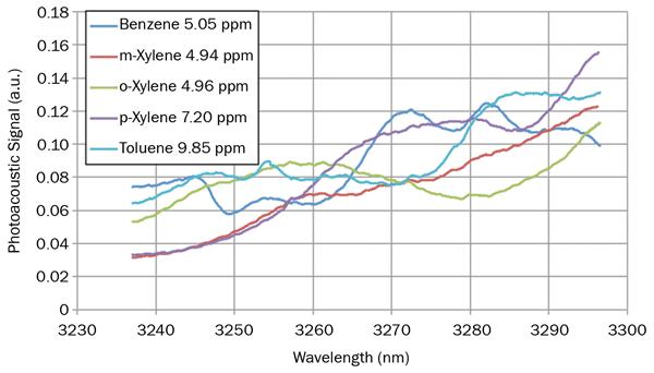 benzene toluene