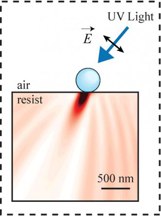 A variety of asymmetric 3-D nanostructures can be fabricated by shining light on nanoparticles.