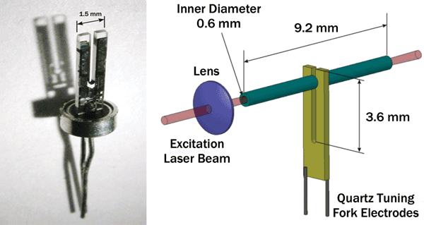 Mid-IR Semiconductor Lasers Enable Sensors for Trace-Gas