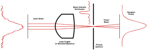 spatial filtering fundamentals In other words, the image at z is a low pass filtered representation of the  during  propagation and the information on high spatial variations gets lost  we  consider a fundamental laser beam with a linearly polarized, gaussian field dis.