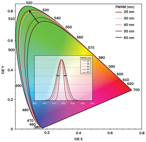 Qds generate light for next generation displays features sep as fwhm of the quantum dot narrows from 60 to 25 nm see inset the simulated spectral locus gets pushed closer to the edge of the cie diagram ccuart Images