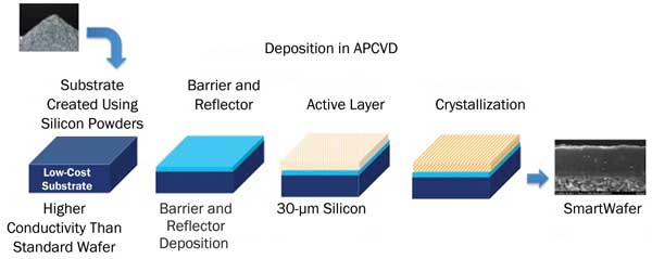 Solar Cell Materials Finding A Happy Medium Features
