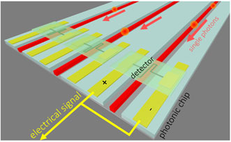 Superconducting detectors on arrayed waveguides on a photonic integrated circuit