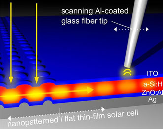 Using near-field optical microscopy, the researchers were able to measure the amount of light that had actually been captured in a thin-film solar cell.