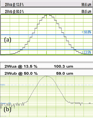 (<b>a</b>) 4.65-µm pixels on a 100-µm beam. Pixels limit accuracy on small beams. (<b>b</b>) 100-µm beam scanned with a 2.5-µm slit gives a smooth profile.