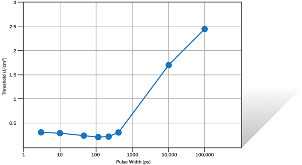 Plot of threshold for thin-film removal vs. pulse width. The removal threshold is flat for the picosecond regime and increases dramatically into the nanosecond regime.