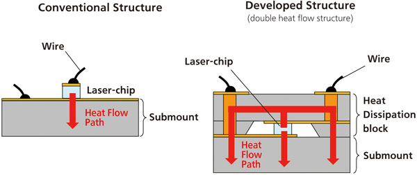 Comparison of conventional and double heat-flow packaging for blue-violet semiconductor lasers.