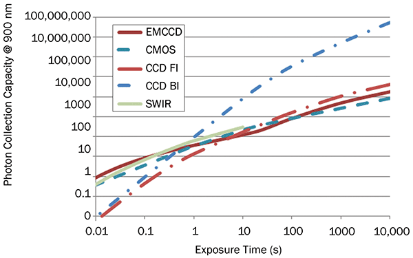 Photon collection capacity at 900 nm vs. exposure.